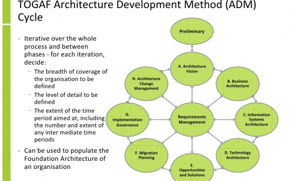 TOGAF Architecture Development