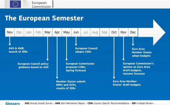 European Semester timeline