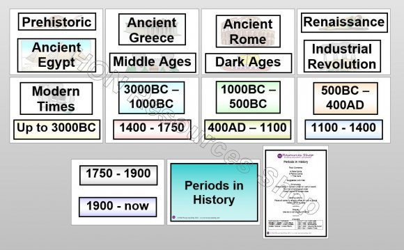 Periods in History Laminated