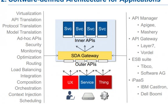 SDA Gateway is responsible for