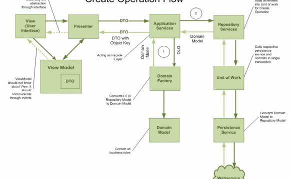 Create Operation Flow: In the