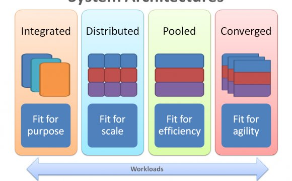 Integrated – Orchestration