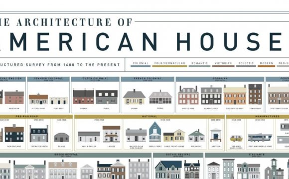 American House Styles — House