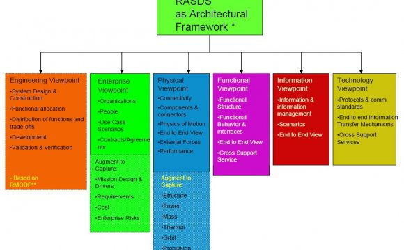 Reference Architecture for