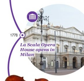 1778 La Scala Opera House opens in Milan