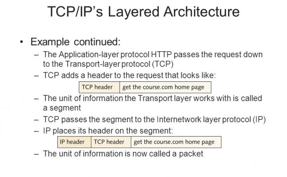 Layered architecture example