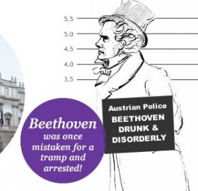 Beethoven was once mistaken for a tramp and arrested