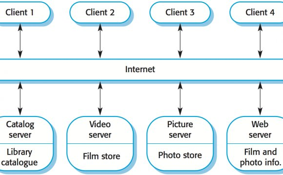 Client server Software Architecture