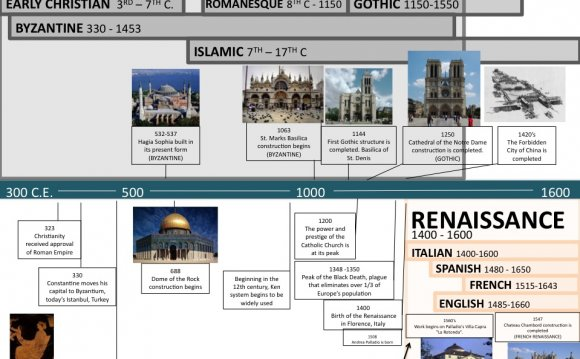 Gothic Period Timeline