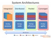 Types of System Architecture