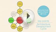 What are the key points of the Architecture Development Cycle?
