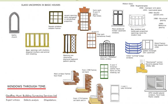 Architectural Timeline
